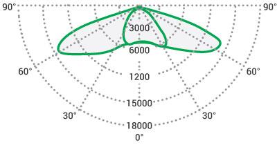 Křivka svítivosti VO2