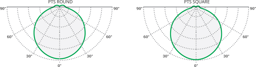 Luminosity curve PTS SQUARE/ROUND