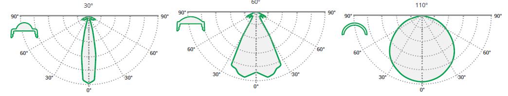 Luminosity curve LL