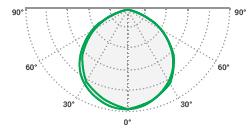 Luminosity curve RLN PRO